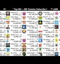 Top 200 Most Subscribed Youtube Channels Count Ranking Education 2020 Ep1